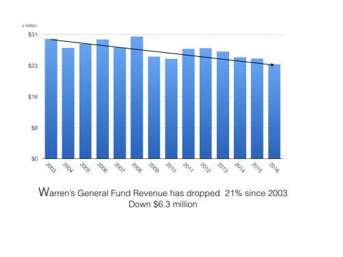 revenue-chart-003